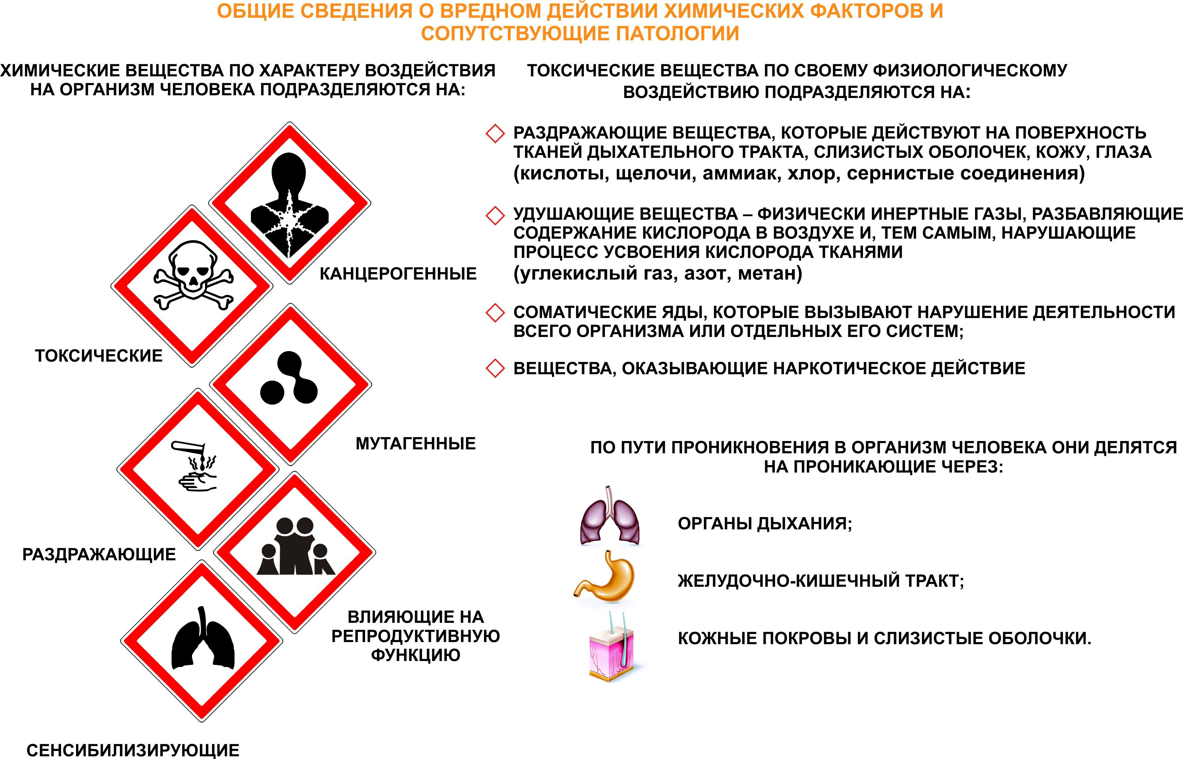 вредные химические вещества технологические операции: