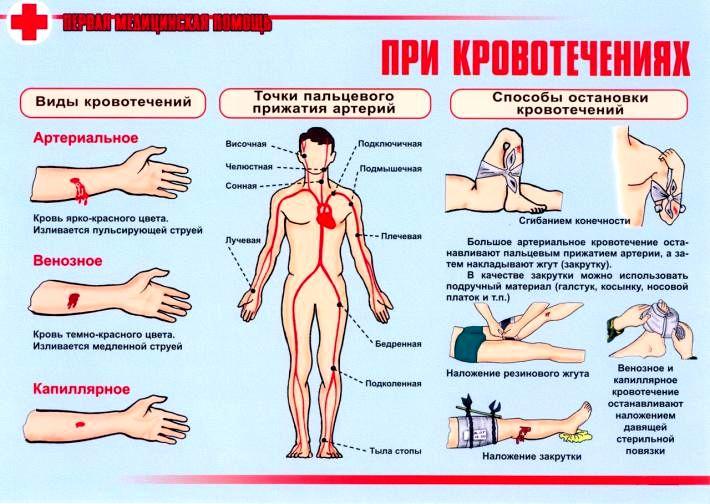 При попадании кислоты на тело